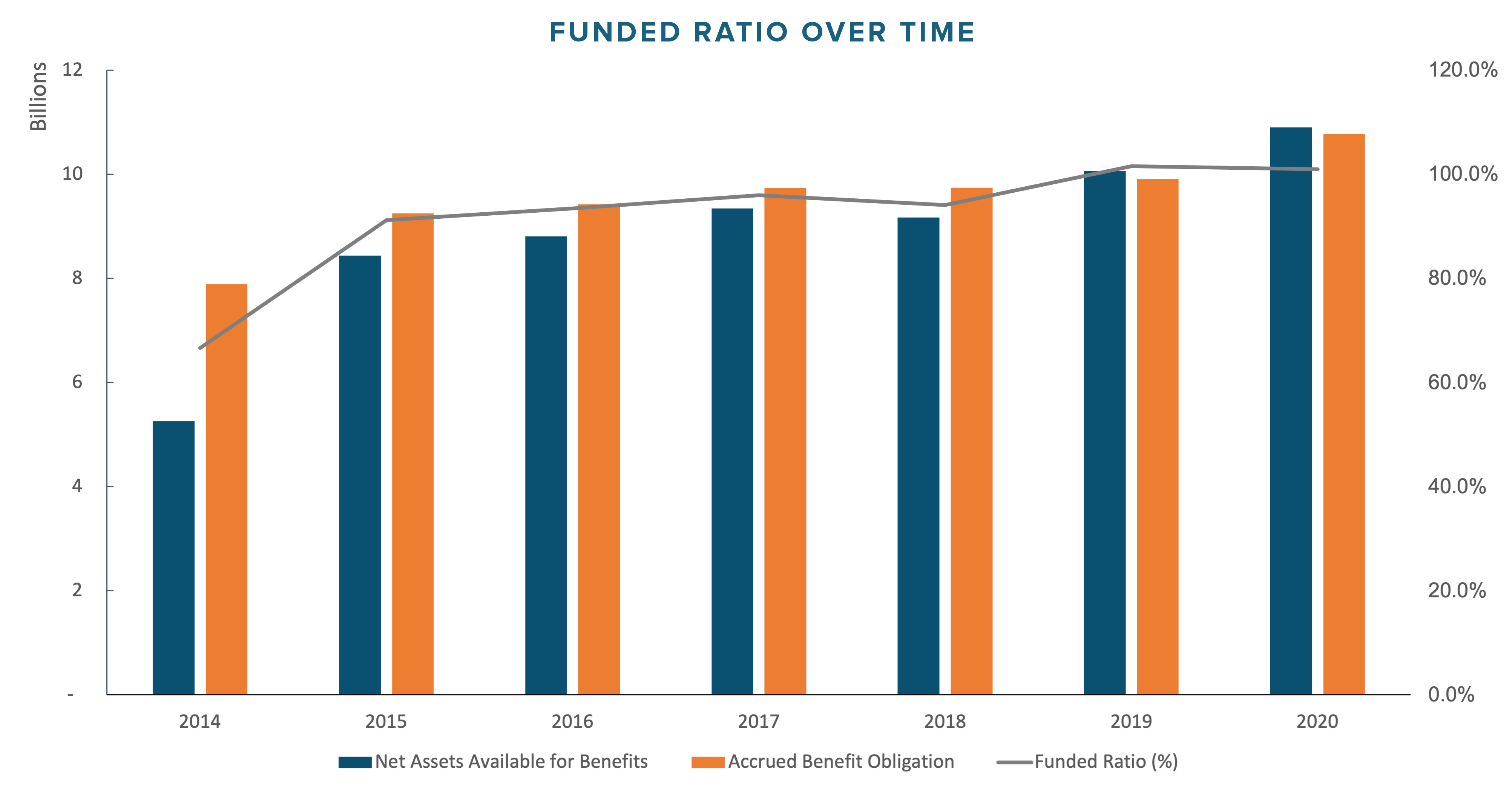 Funded Ratio over Time